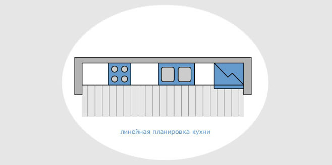Схематичное расположение рабочих областей кухни