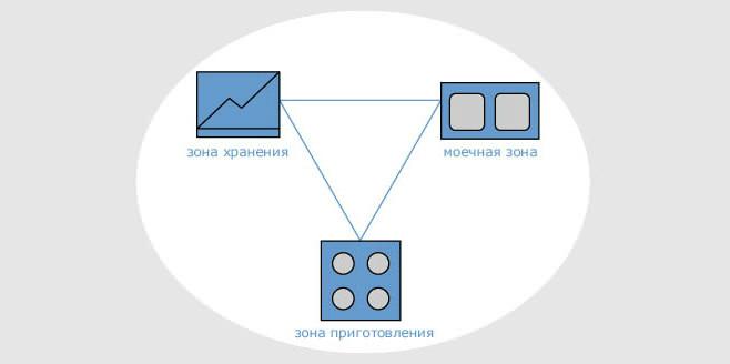 Треугольный вариант планировки кухонной зоны