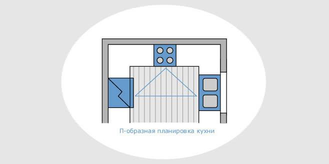 П-образный вариант планировки кухонной зоны