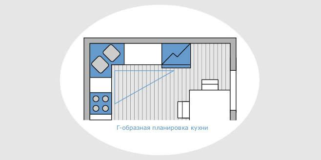 Г-образный вариант планировки кухонной зоны