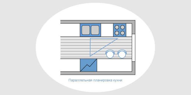 Параллельный вариант планировки кухонной зоны