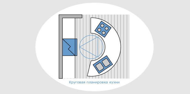 Круговой вариант планировки кухонной зоны