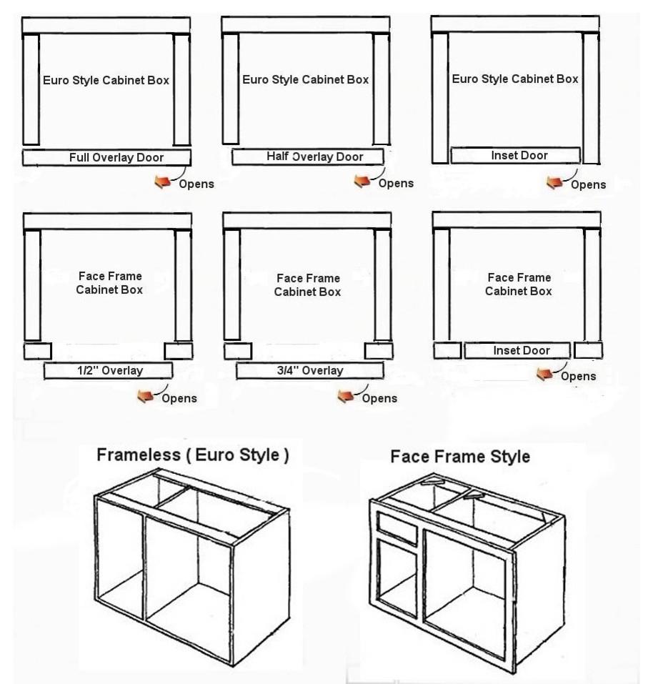 Схема кухонных шкафчиков