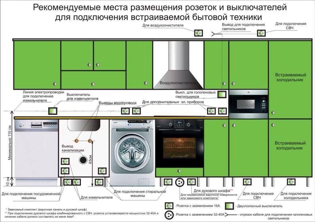 Рисунок-схема расположения розеток на кухне