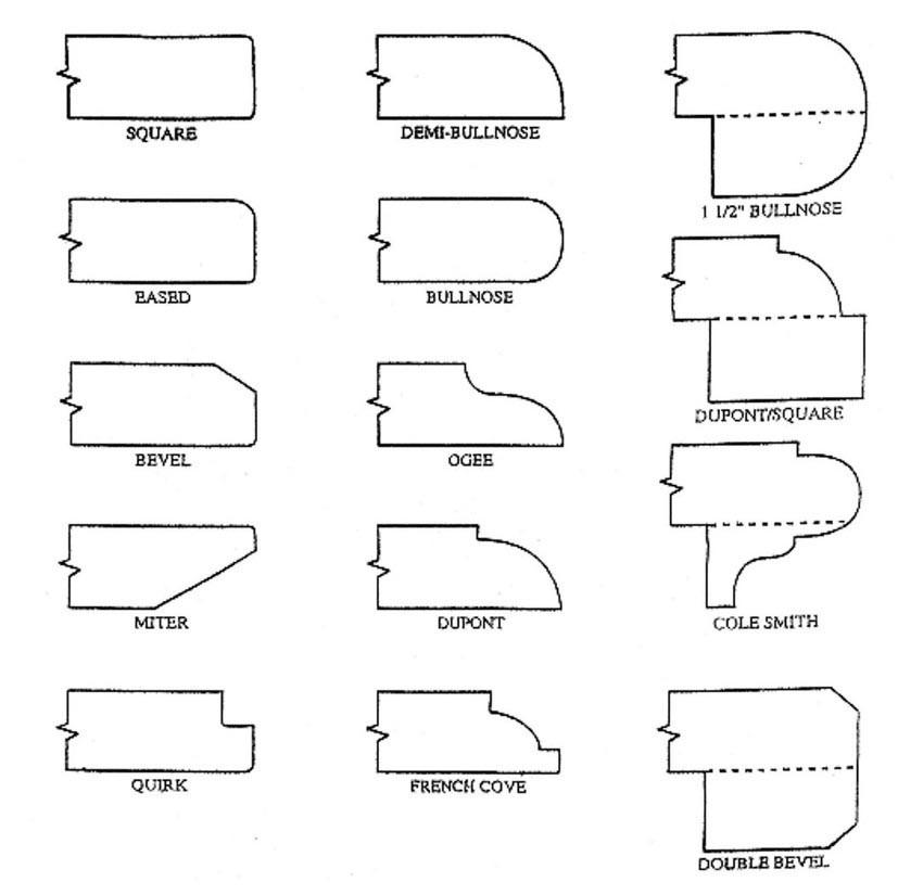 Схематичное изображение вариантов профиля кромки